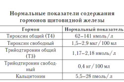 Нормальные показатели содержания гормонов щитовидной железы