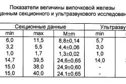 Нормальные показатели величины тимуса при УЗИ
