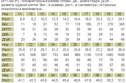 Таблица размеров плода по УЗИ