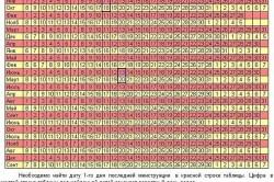 Таблица определения вероятного дня родов