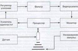 Схема УЗИ сканирования