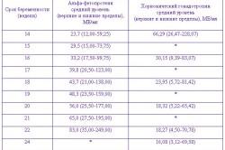 Нормы биохимического скрининга во время беременности (расшифровка)